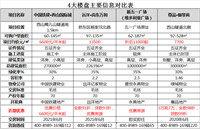 9月第一周,6600元/平米起,张家口楼盘优惠出炉!